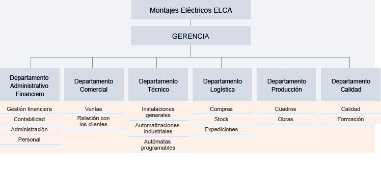 elca-montajes-electricos-organigrama